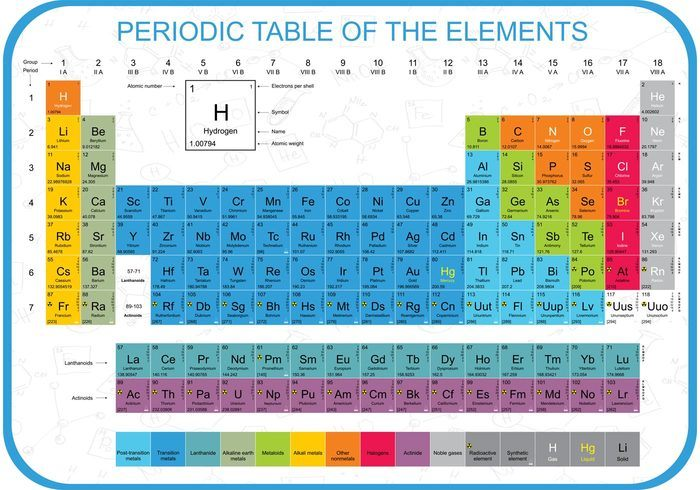 Colorful Periodic Table Vector