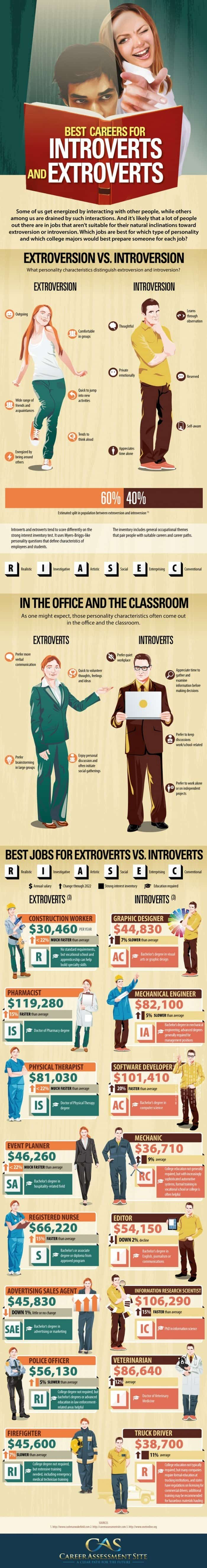 The Best Careers For Introverts And Extroverts [Infographic] | Daily Infographic