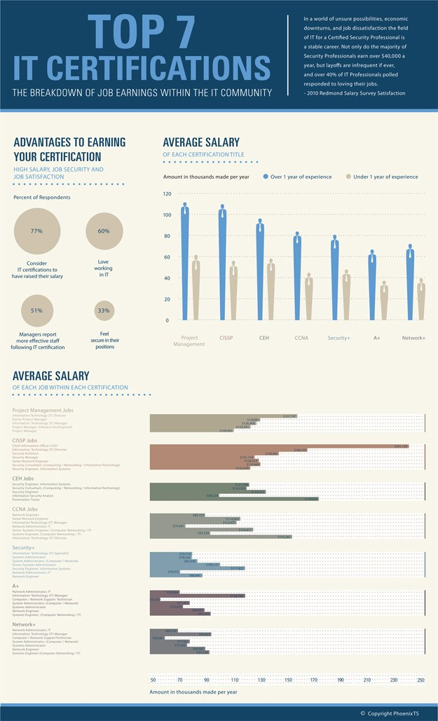 Top 7 IT Certifications [Infographic]