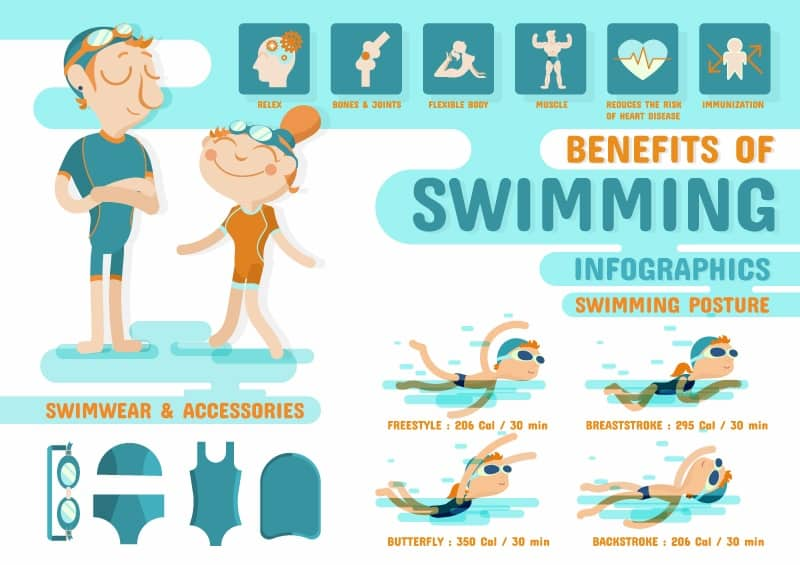 Swimming cartoon information map vector material