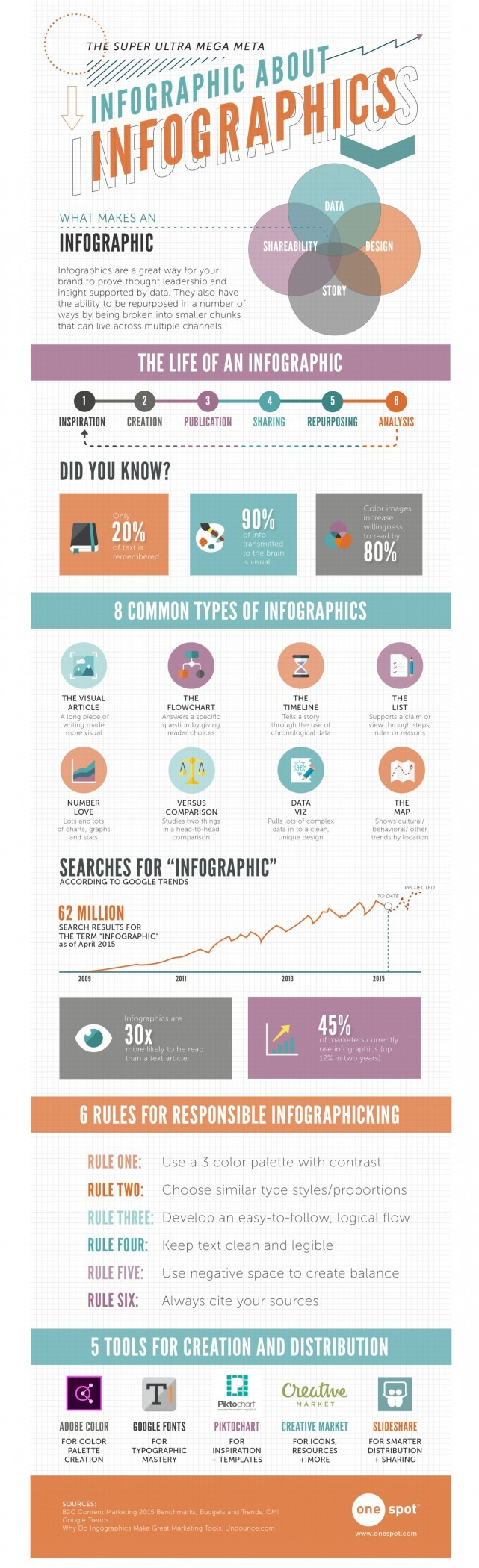 New Infographic Reveals the Value of…Infographics!   PRNewser