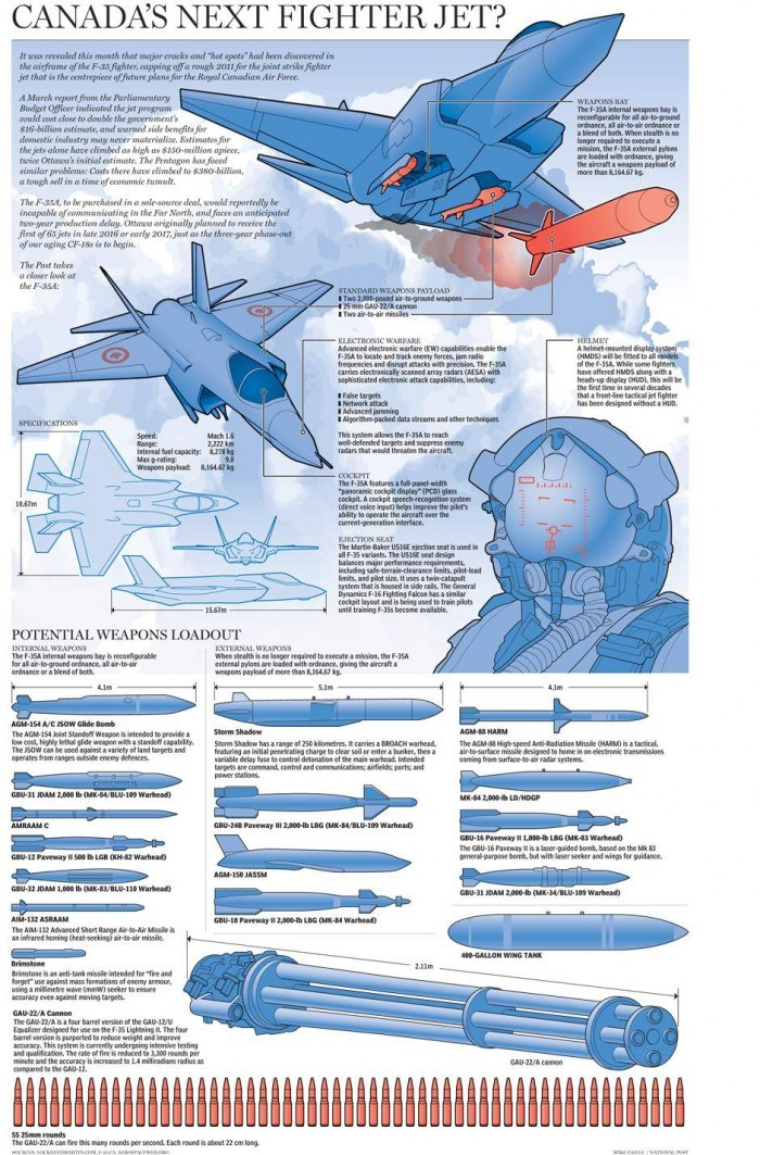 The F-35A fighter jet: graphic | National Post