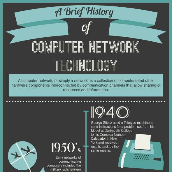 A Brief History of Computer Network Technology [Infographic]