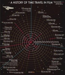 A History of Time Travel in Film Infographic