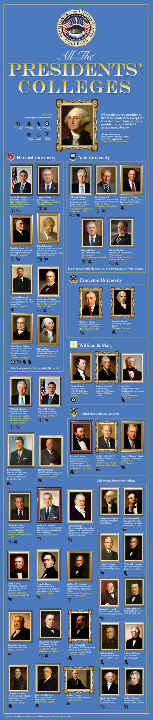 All the Presidents Colleges