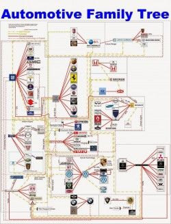 Automotive Family Tree