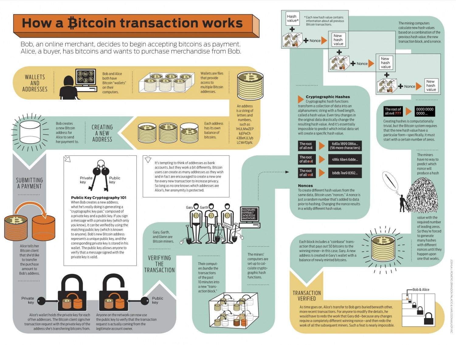 Bitcoin infographic | Visual.ly