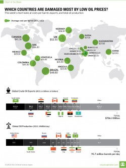 Chart: Which Countries Are Damaged Most by Low Oil Prices?