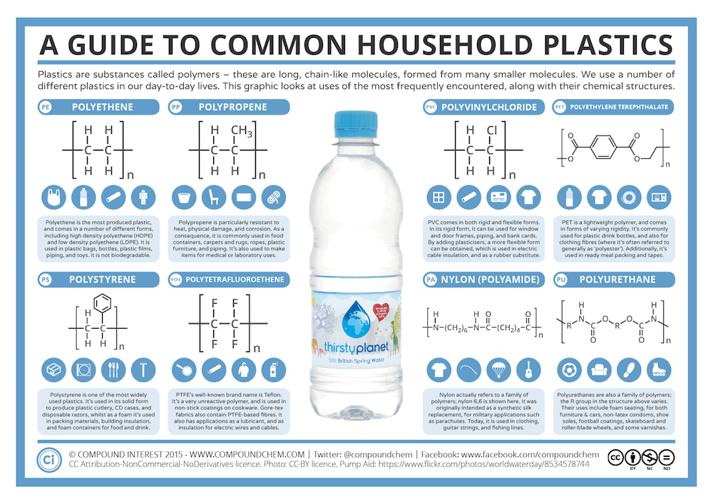 Compound Interest – A Guide to Common Household Plastics