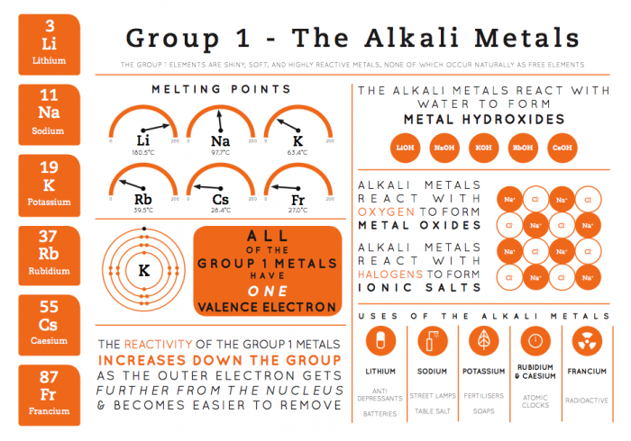 Element infographics group 1 the alkali metals epin free element infographics group 1 the alkali metals urtaz Choice Image