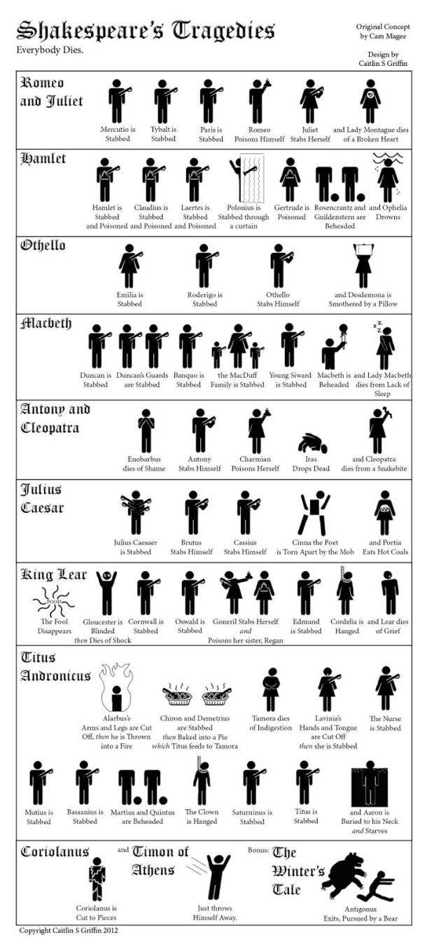 Deaths In Shakespeare's Tragedies – No Sweat Shakespeare