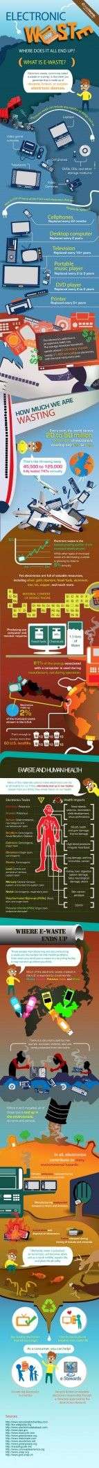 Electronic Waste Where Does it All End Up [Infographic] Antimony, arsenic, Barium, berylium, Cad ...