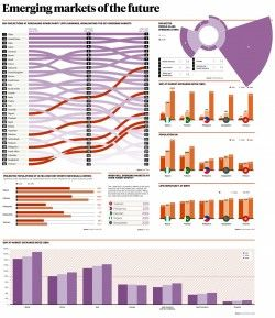 Emerging markets of the future infographic – raconteur.net