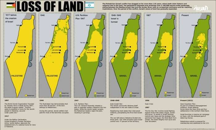 Facts All US Citizens Need to Know About Israel and Palestine – WTF RLY REPORT
