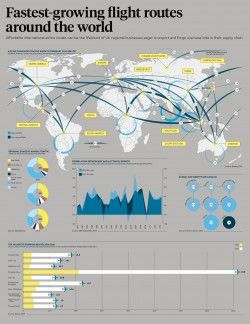 Fastest-growing flight routes around the world – raconteur.net