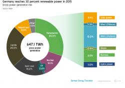 Germany is 20 years away from 100 percent renewable power
