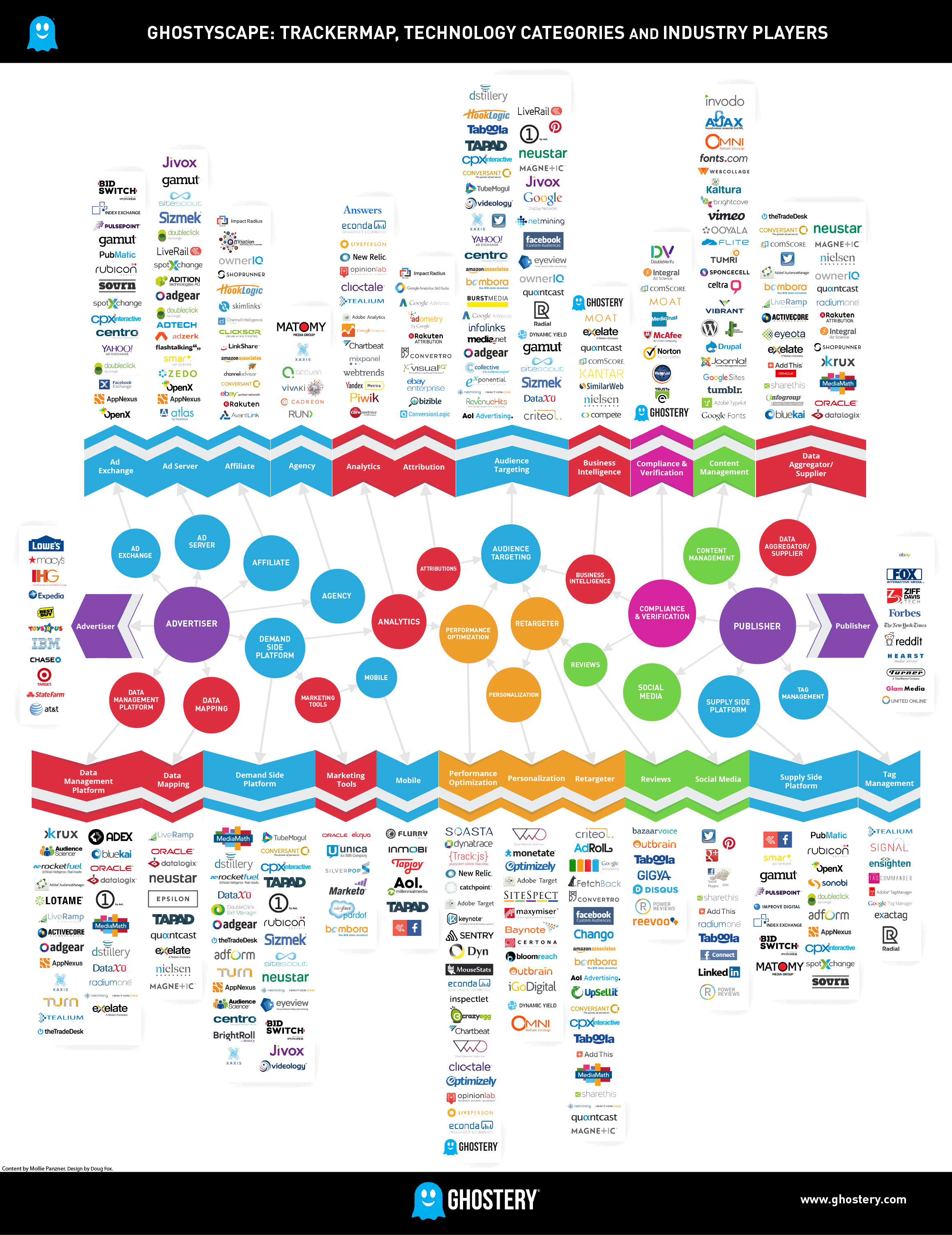 Ghosttspace : Trackermap, Technology Categories and Industry Players