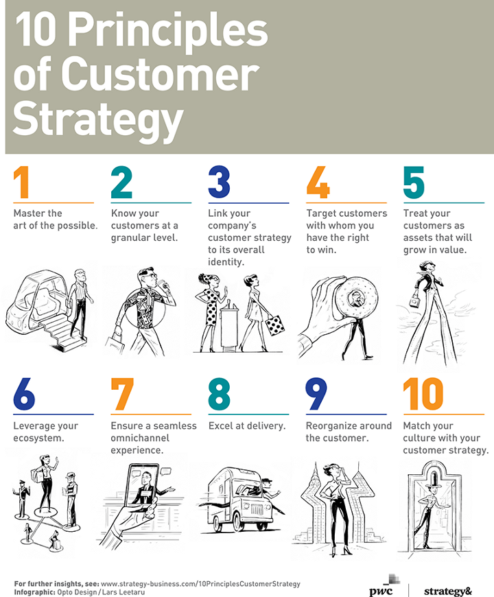 10 Guiding Principles of Customer Strategy  —  Infographic