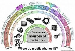 How does mobile phone radiation compare?