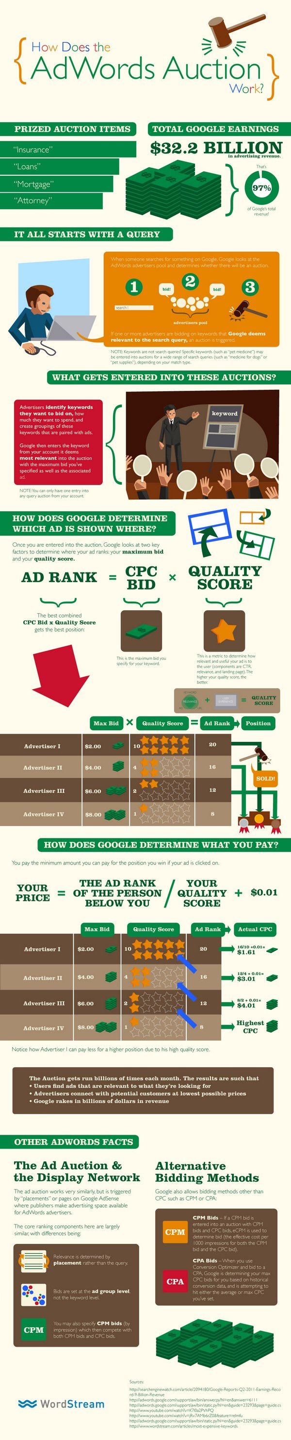 How Does the AdWords Auction Work? [Infographic]