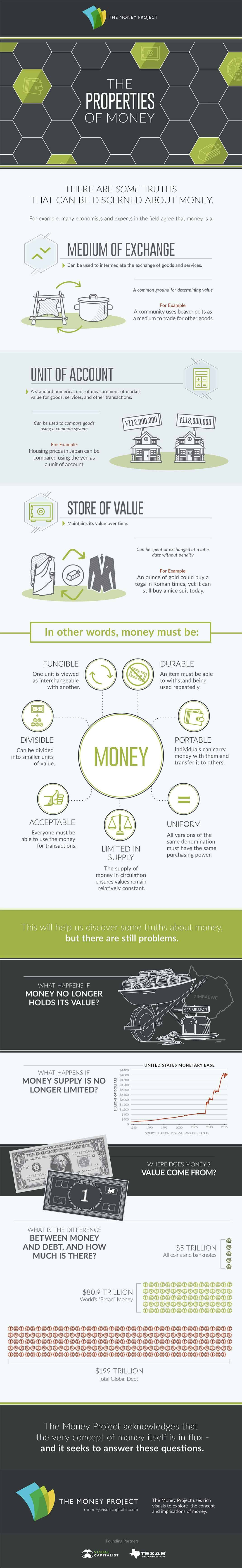 Infographic: The Properties of Money – The Money Project