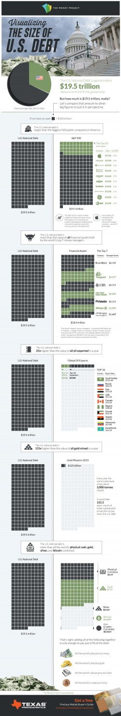 Infographic: Visualizing the Size of the U.S. National Debt