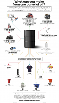 Infographic: What Can Be Made from One Barrel of Oil?