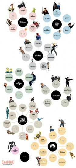 Infographic: Which Movie Studio Owns the Various Film Franchises? | FirstShowing.net