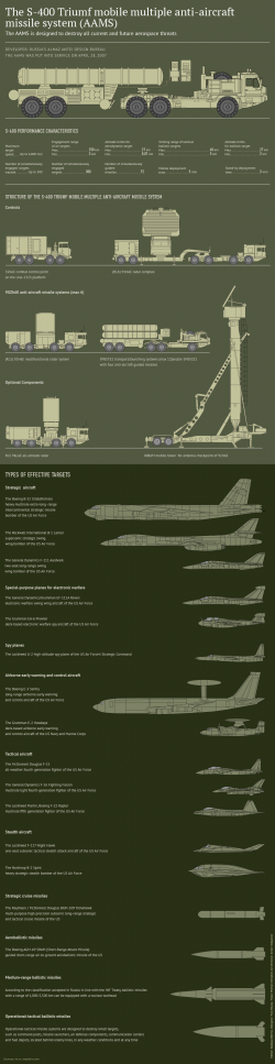 The S-400 Missile System in Details