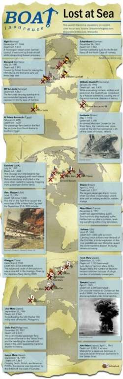 Maritime Disasters [Infographic]