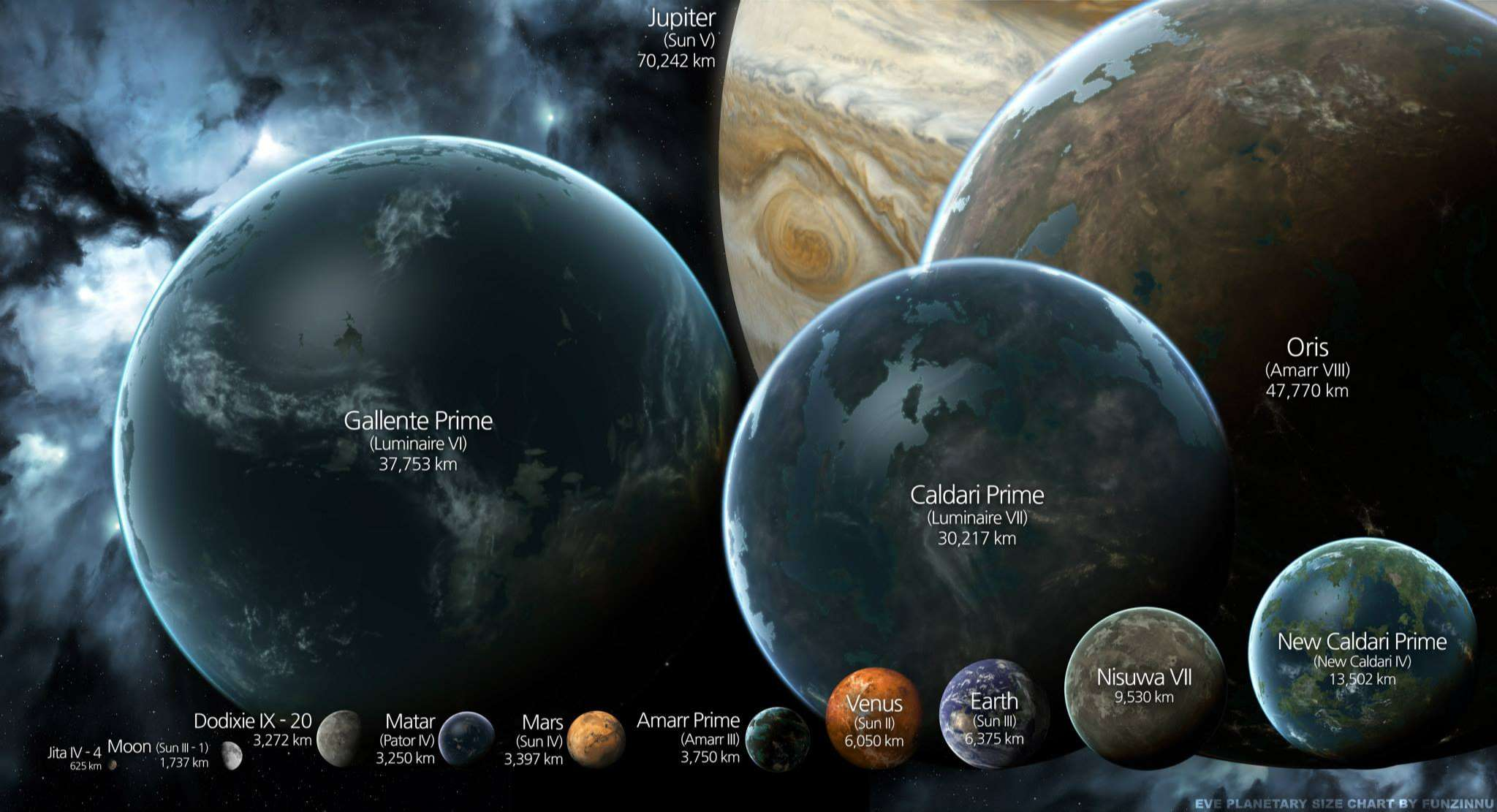comparison of well known planets