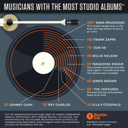Musicians With The Most Studio Albums