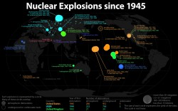 Nuclear Explosion since 1945 [Infographic]