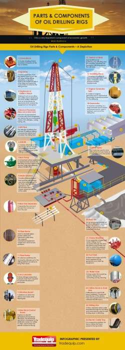 Parts and Components of Oil Drilling Rigs | Visual.ly