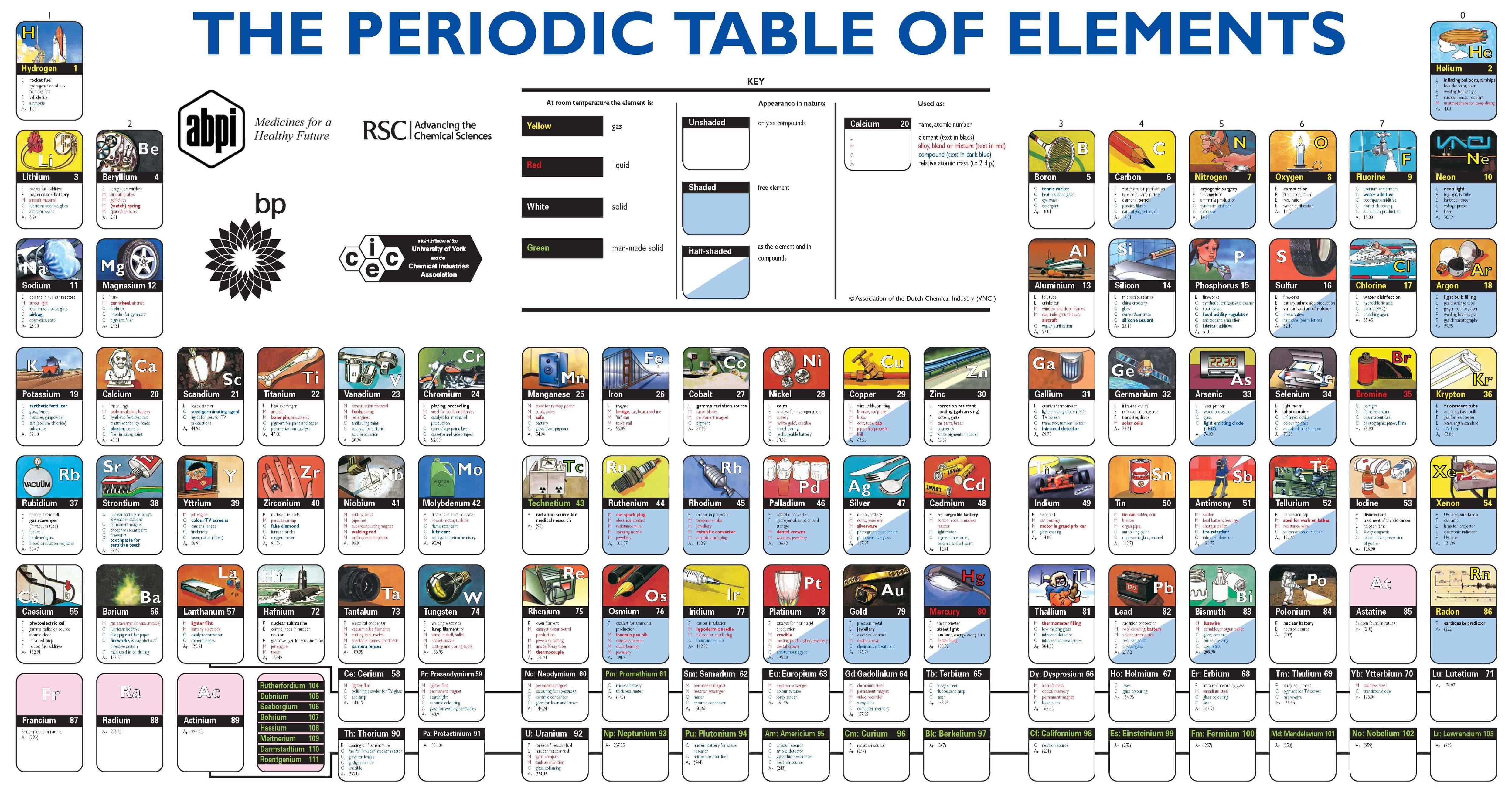 The Periodic Table of Elements [Infographic]
