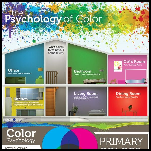 Psychology of Color [Infographic]