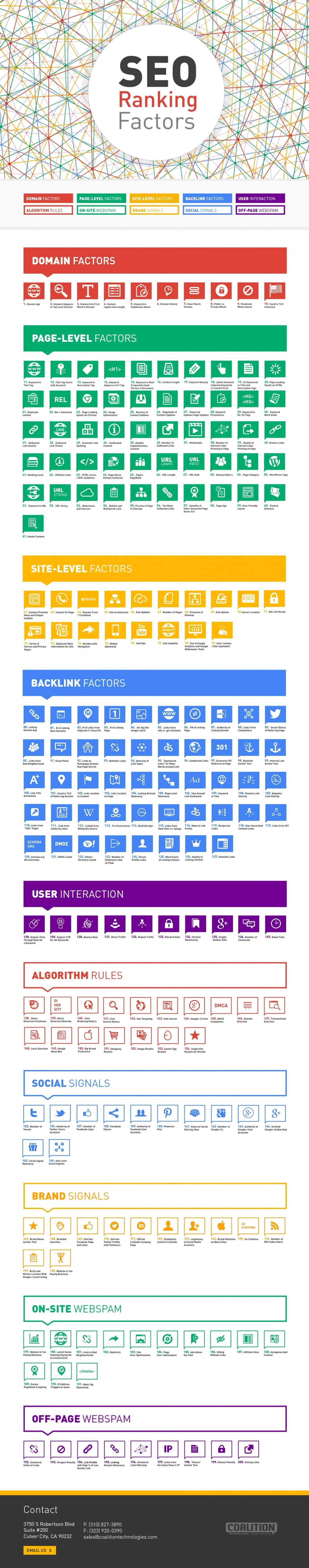 200 SEO Ranking Factors | Visual.ly