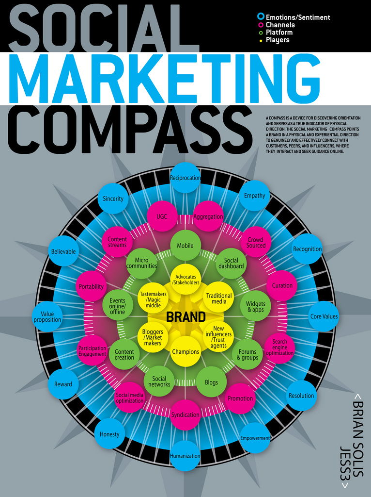 Social Marketing Compass [Infographic]