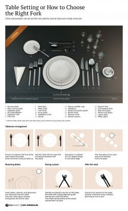 Table Setting or How to Choose the Right Fork [Infographic]