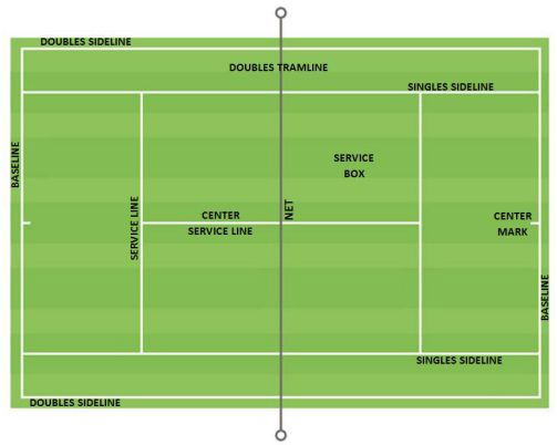 Tennis Court Dimension and Layout – Parts of the Tennis Court