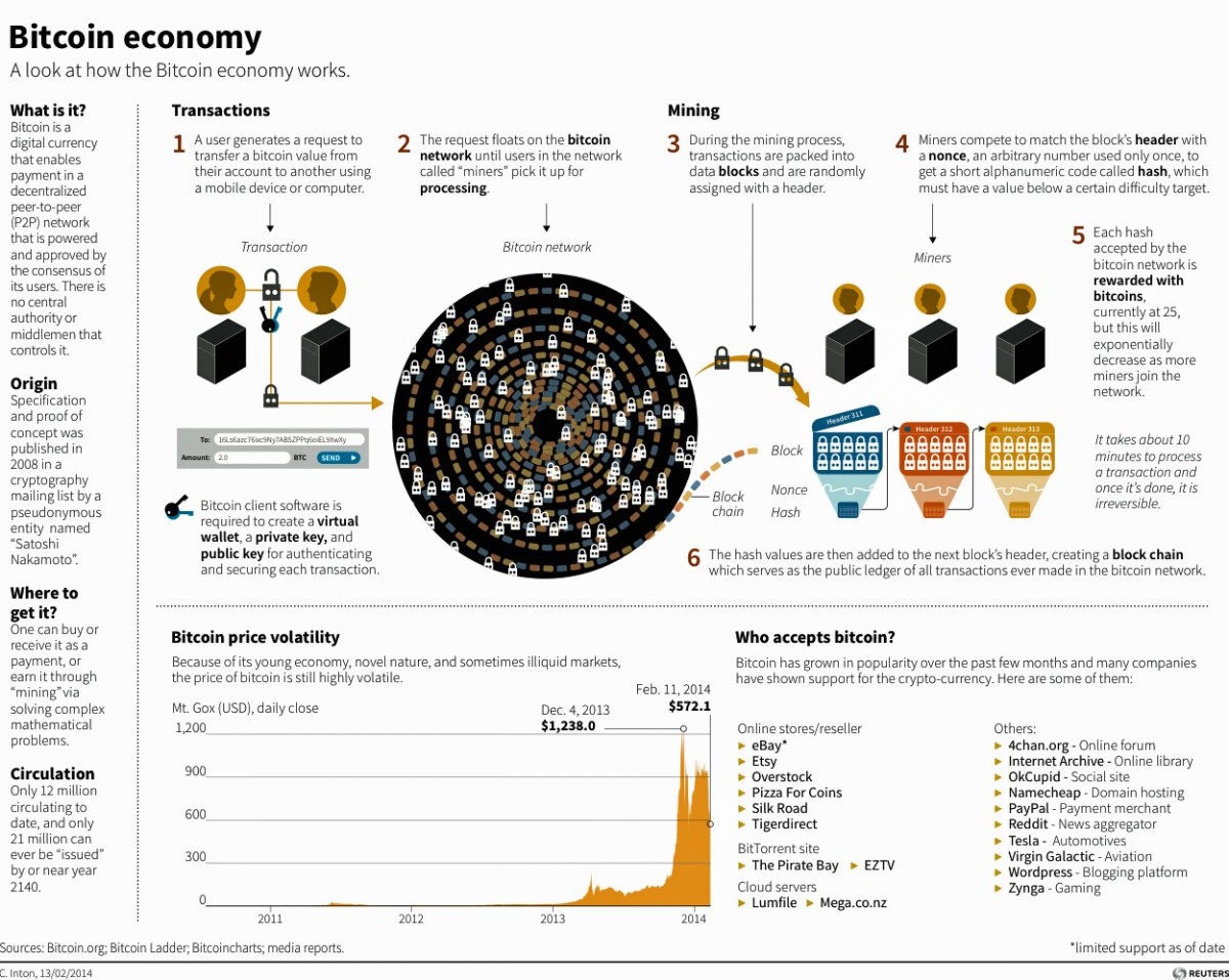 The Bitcoin Economy [INFOGRAPHIC] – Business Insider