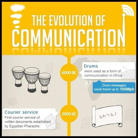 The Evolution of Communication [Infographic]