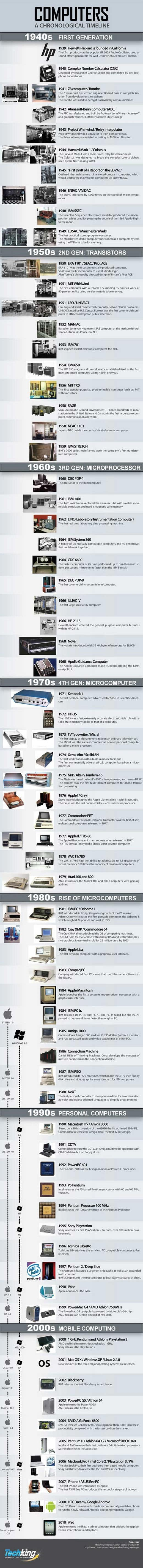 The History of Computers 1938 to 2010 Infographic