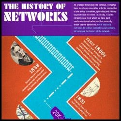 The History of Networks [Infographic]