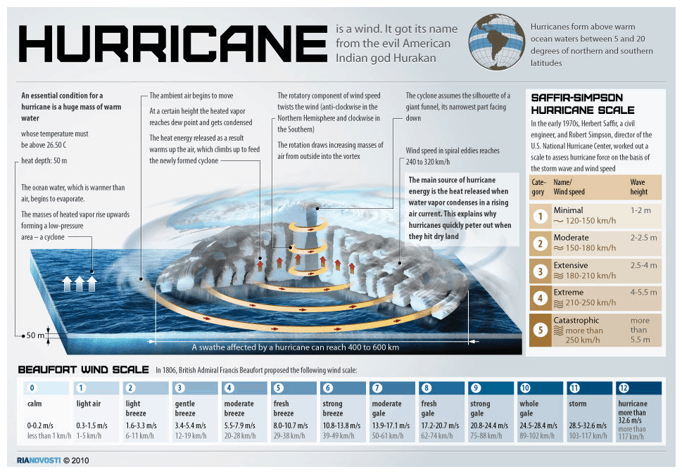 The Makings of a Hurricane – Infographic