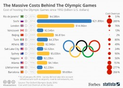 The Massive Cost Of Hosting The Olympic Games [Infographic]