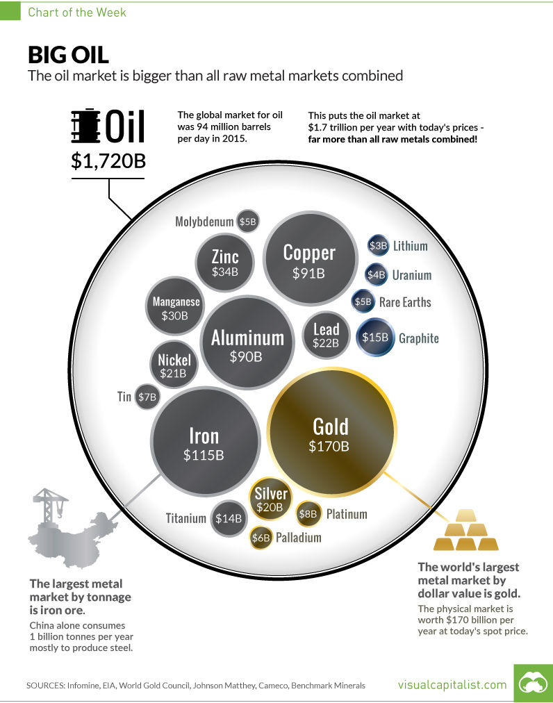 The Oil Market is Bigger Than All Metal Markets Combined