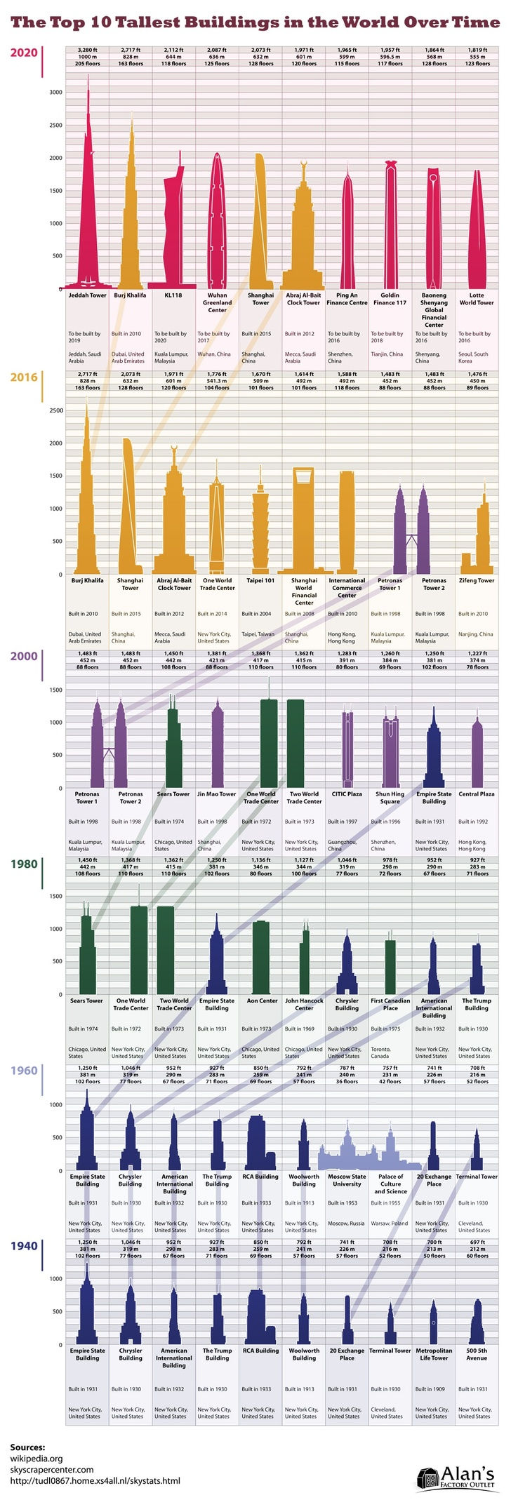 The Top 10 Tallest Buildings in the World Over Time – Imgur