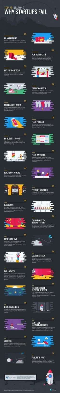 Top 20 Reasons Why Startups Fail [Infographic]