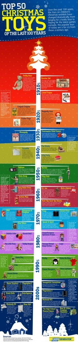 Top 50 toys of the last 100 years [Infographic]